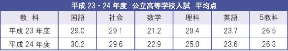 H23・24公立高校入試平均点