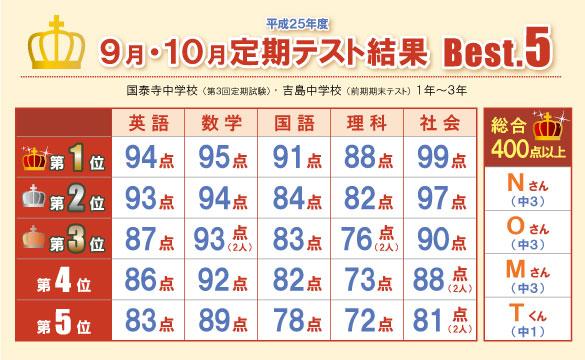 9月・10月定期テスト結果
