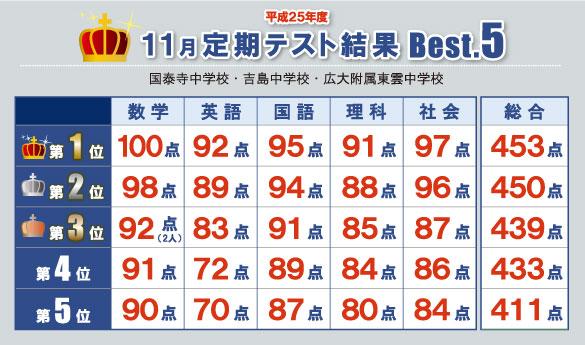 11月定期テスト結果Best.5