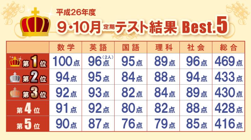 H26 9・10月テスト結果