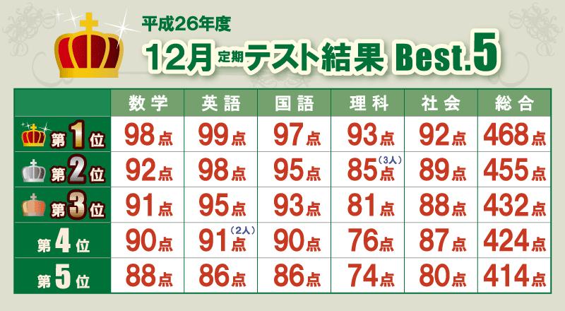 平成26年度12月定期テスト結果