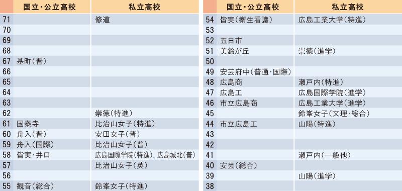 広島県高校偏差値表(広島市近郊)