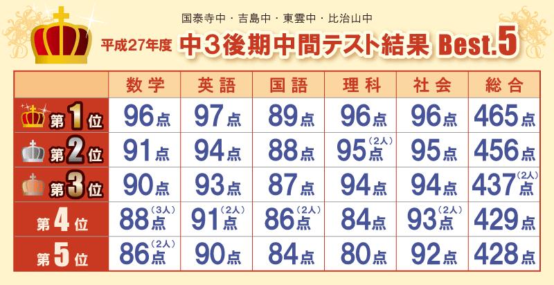 平成27年度 中3 後期中間テスト結果