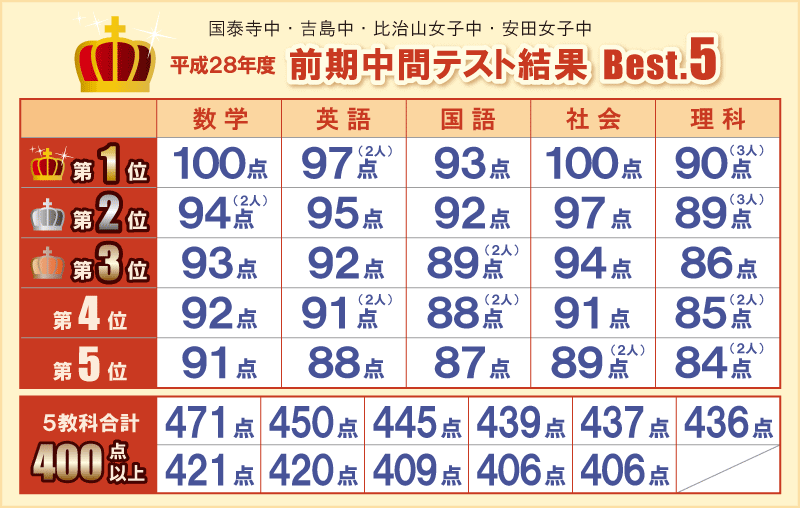 平成28年度 前期中間テスト結果 Best.5