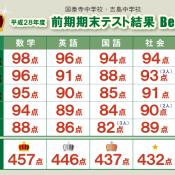 平成28年度 前期期末テスト結果 Best.5