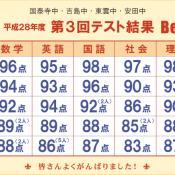 平成28年度 第3回テスト結果 Best.5