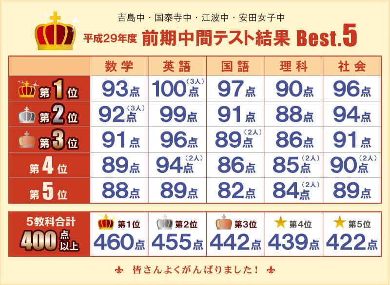 平成29年度 前期中間テスト結果 Best.5