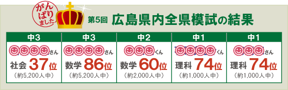 第5回 広島県内全県模試の結果