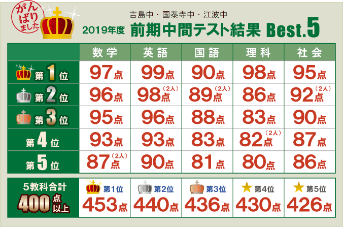 2019年度 前期中間テスト結果