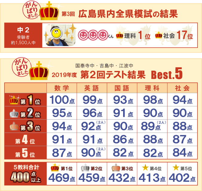 第3回広島県内全県模試の結果・2019年度 第2回テスト結果