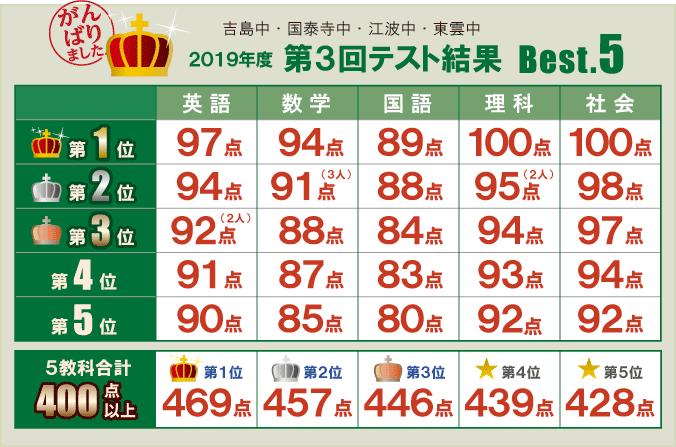 2019年度 第3回テスト結果