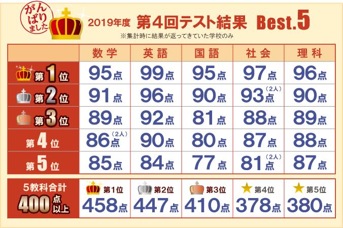 2019年度 第4回テスト結果