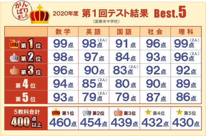 2020年度 第1回テスト結果Best.5