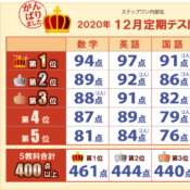 2012テスト結果